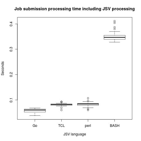 JSV Performance